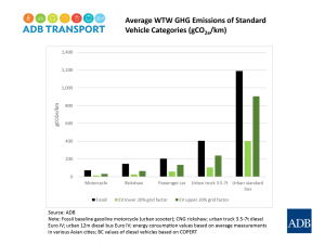 Average WTW GHG Emissions of Standard Vehicle Categories (gCO2e/km). Source: ADB.