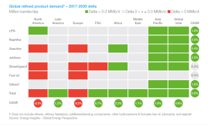 Global Refined Product Demand 2017-2030. Image courtesy of Global Energy Perspective.