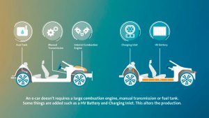 Internal Combustion Engine vs Battery Electric Vehicle.