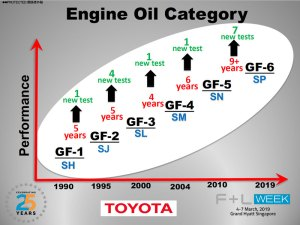 GF-6 Engine Oil Category Chart.