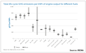 Total lifecycle GHG emissions per kWh of engine output by fuel type