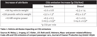Vehicle attributes affecting CO2 emissions