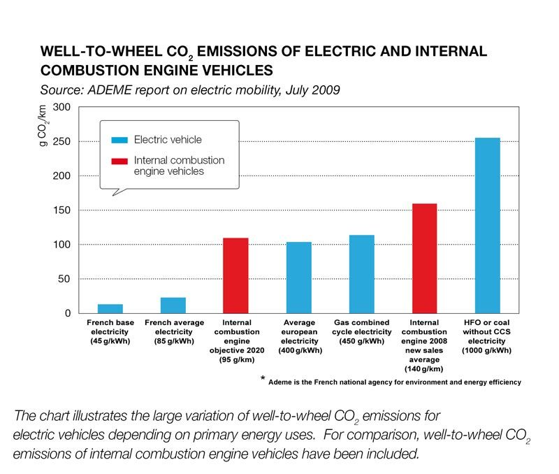 Combustion Vs Electric Engines