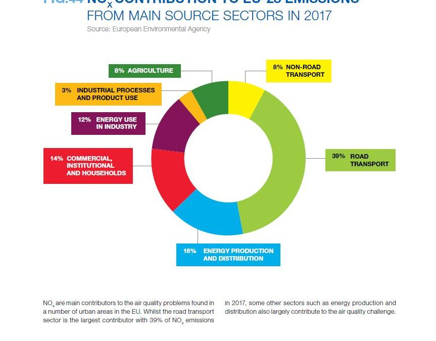 NOX CONTRIBUTION TO EU-28 EMISSIONS FROM MAIN SOURCE SECTORS IN 2017