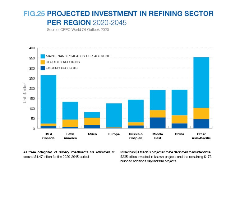 PROJECTED INVESTMENT IN REFINING SECTOR PER REGION 2020-2045