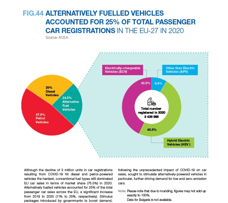ALTERNATIVELY FUELLED VEHICLES ACCOUNTED FOR 25% OF TOTAL PASSENGER CAR REGISTRATIONS IN THE EU-27 IN 2020