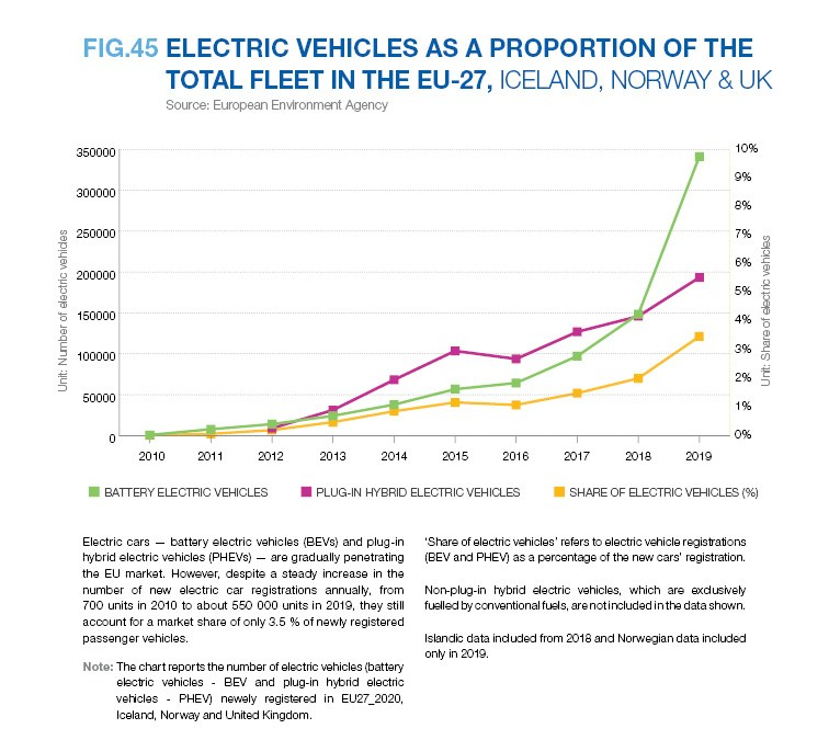 ELECTRIC VEHICLES AS A PROPORTION OF THE TOTAL FLEET IN THE EU-27, ICELAND, NORWAY & UK