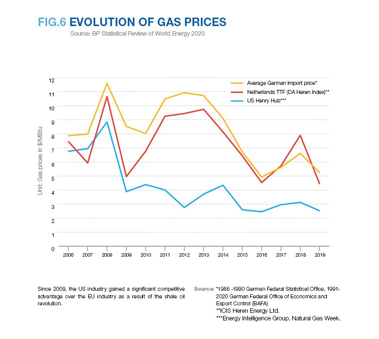EVOLUTION OF GAS PRICES