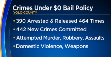 Yolo County Reports Hundreds Of New Crimes Committed By $0 Bail Suspects