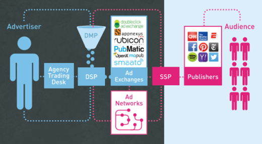 a flow chart showing how Programmatic Advertising works.
