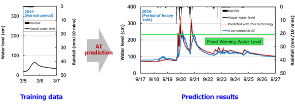 Figure 2: Example in which AI predicts water level increases during heavy rain from two days' worth of normal period