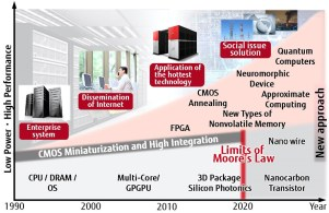 Fig. 1: Limits of conventional computing