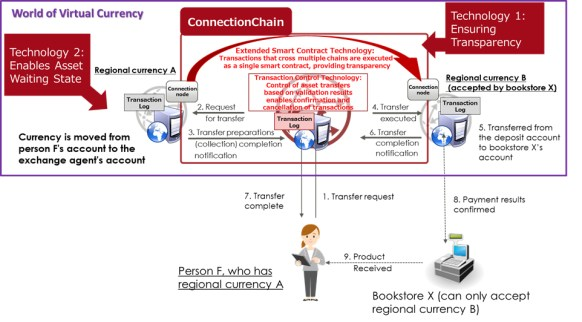 Figure 2: Value transfer using ConnectionChain