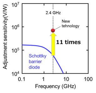 Figure 4. Sensitivity Characteristics of the Diode
