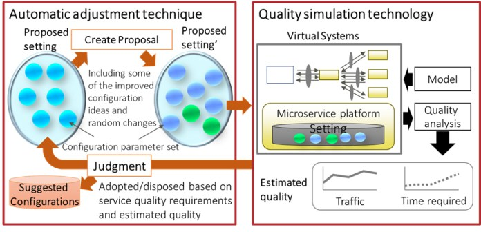 Figure2. Developed technologies