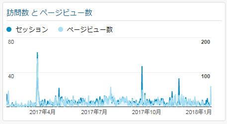 ページビュー数グラフ