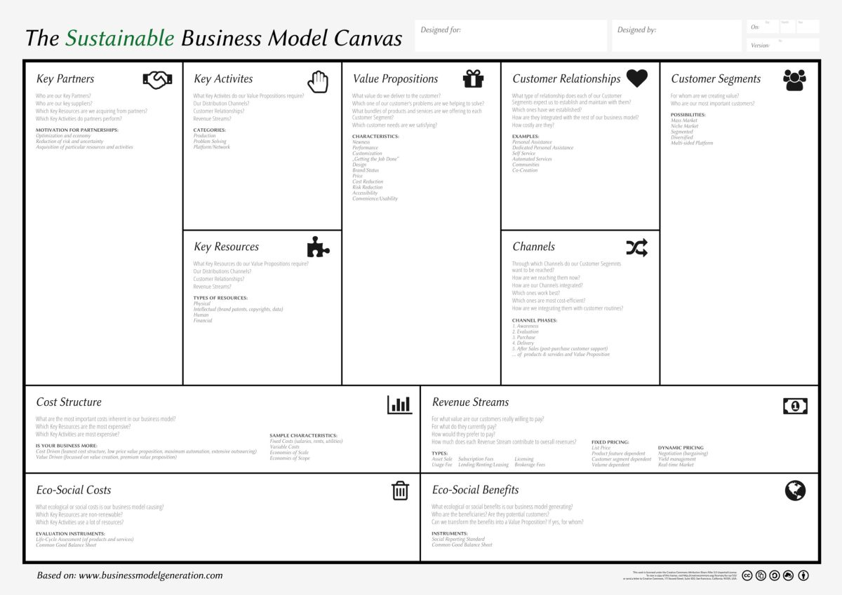 Sustainable Business Model Canvas