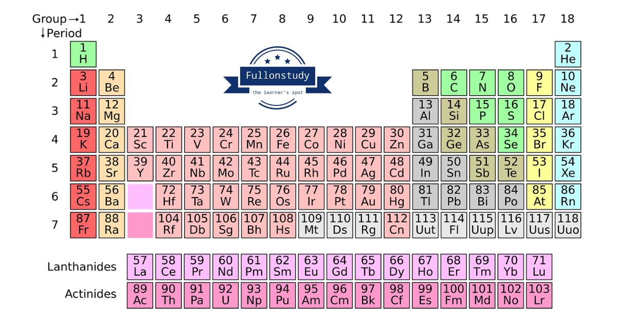 Periodic Table In Hindi S P D F Blocks Using Hindi Rhymes