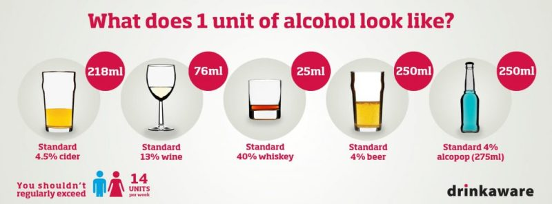 https://www.drinkaware.co.uk/alcohol-facts/alcoholic-drinks-units/what-is-an-alcohol-unit/