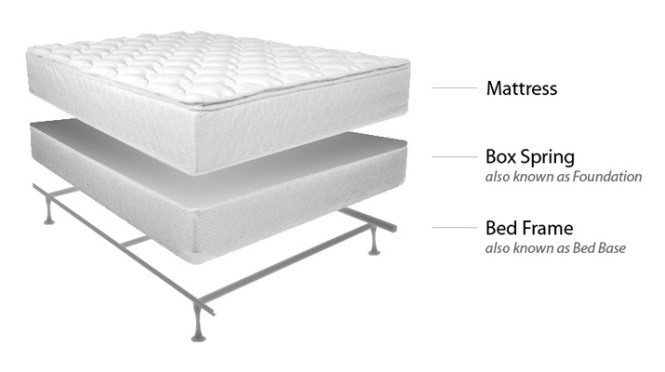 Mattress Set Components