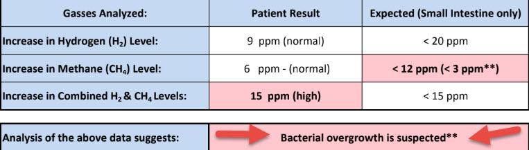 Resultados SIBO: pedido desde https://www.biohealthlab.com/test-menu/sibo/