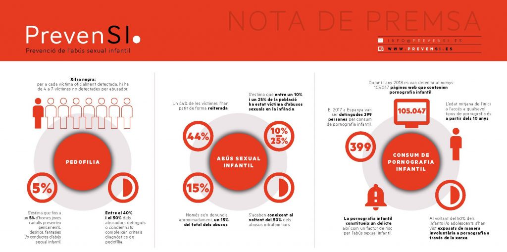 Infografia amb dades d'abús sexual infantil (PrevenSI)