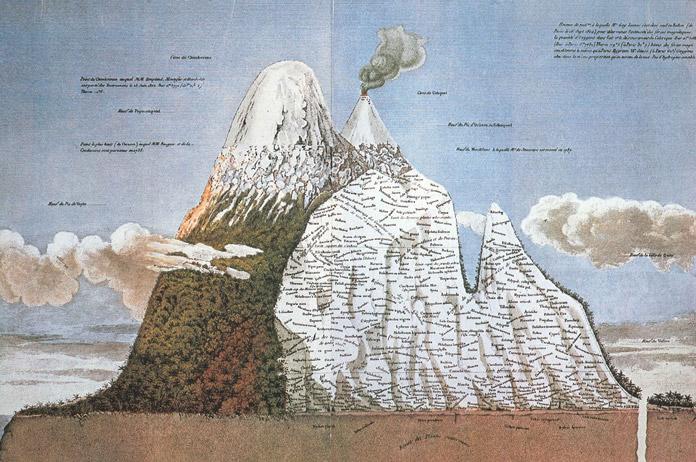 El cambio climático según Humboldt