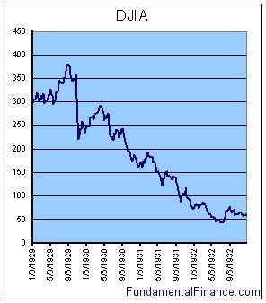 DJIA during stock market crash of 1929