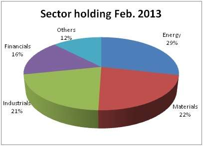 L&T sector