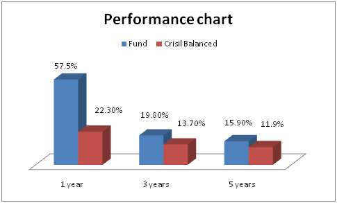 performance_hdfc_21Oct