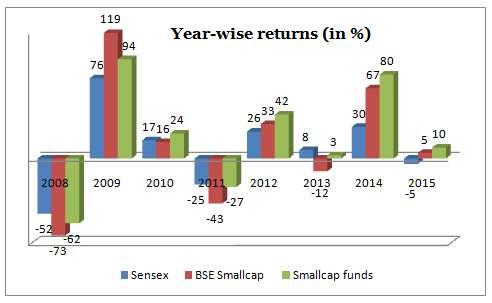 FundsIndia Reviews: Small-cap FundsInsights