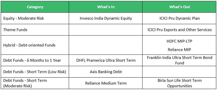 Changes to FundsIndia's Select Funds ListInsights