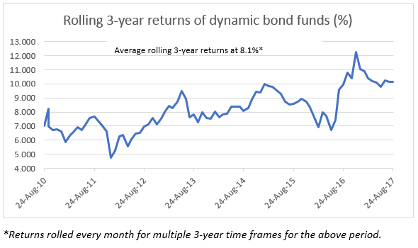 3 year rolling returns for Dynamic Bond Funds