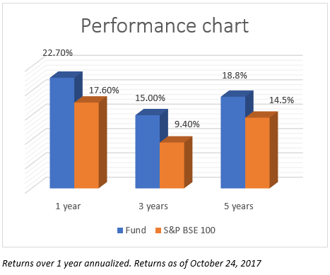 """Invesco India Growth has outperformed its benchmark by over 4% consistently over the last 1, 3, and 5 years."" - FundsIndia Mutual Fund Research"