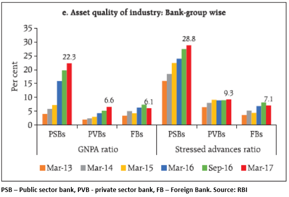 This graph shows how gross NPAs (GNPAs) and stressed advances ratio have deteriorated significantly for Public Sector Banks over the past 4 years