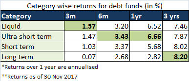 Category wise debt fund returns