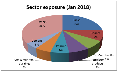 Currently, DSP Blackrock Opportunities has the the max exposure to the banking sector
