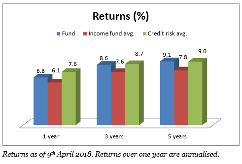 DSP BlackRock Credit Risk's average 3-year return, when rolled over 5-years, is 9.32%