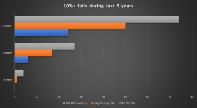 10_percent_fall_during_last_five_years