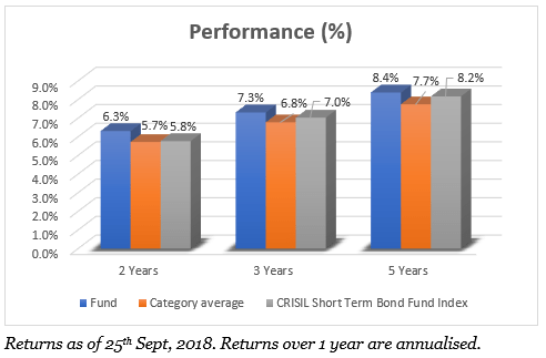 HDFC Short Term Performance