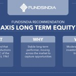 FundsIndia Recommends: Axis Long Term Equity
