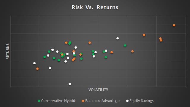 Low risk hybrid - risk vs return
