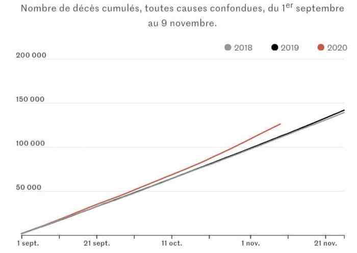 Stats Deces France Nov 2020