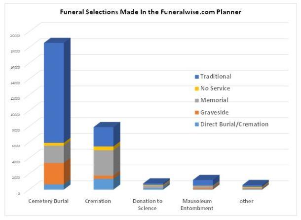 Funeral Plan Statistics