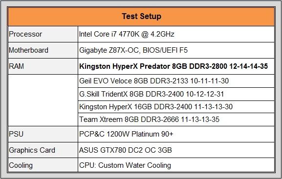 hyperx2800 testspec