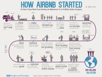 how airbnb