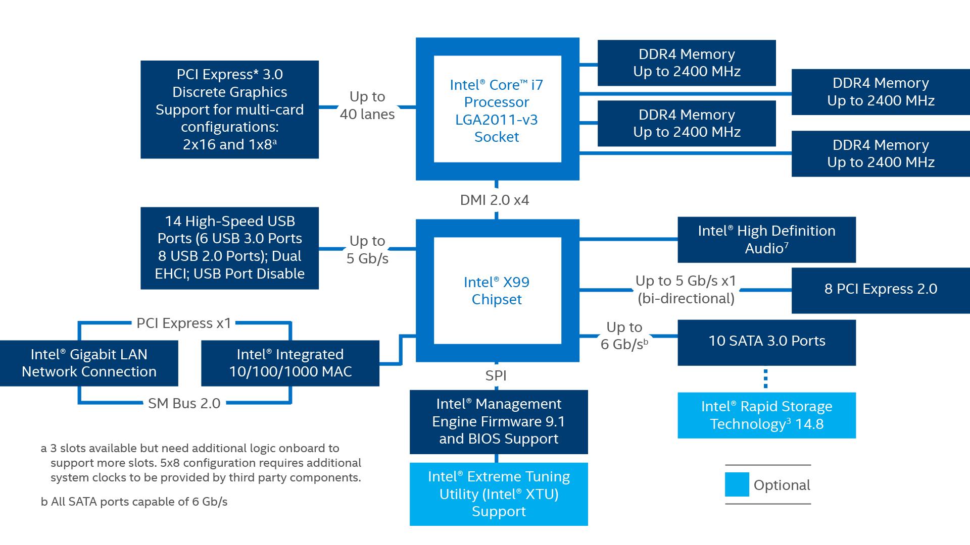X99 Chipset Block Diagram 2016 Rwd Funkykit 9