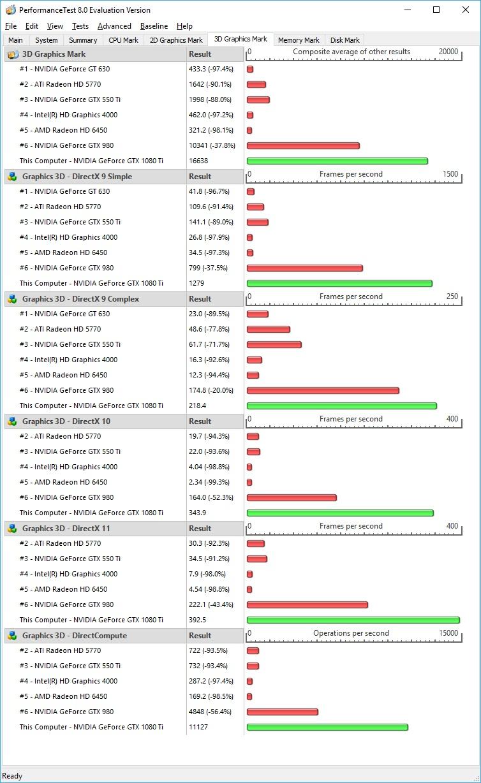 Zotac GeForce GTX 1080 Ti AMP Edition (11GB GDDR5X) Review