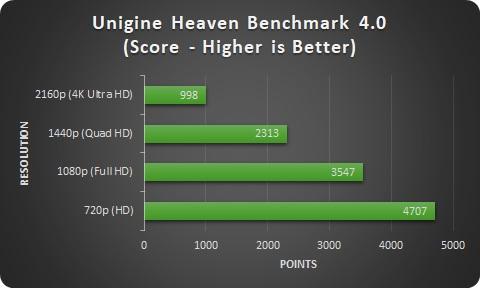 EVGA GeForce GTX 1080 Ti SC2 GAMING 11 GB Review - Page 9 of