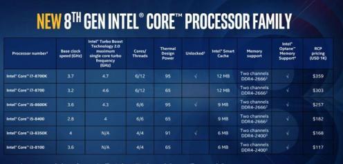 Intel 8th gen table